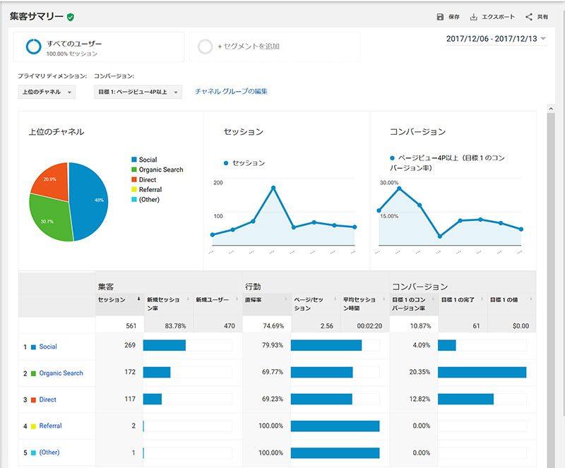 GoogleAnalyticsによるSNSからの流入