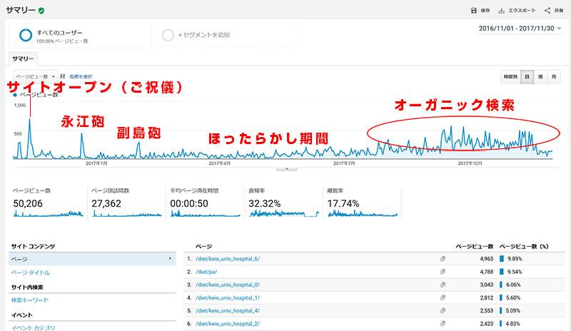 サイトオープンして1年間のアクセス数 永江一石砲 副島孔太砲 オーガニック検索