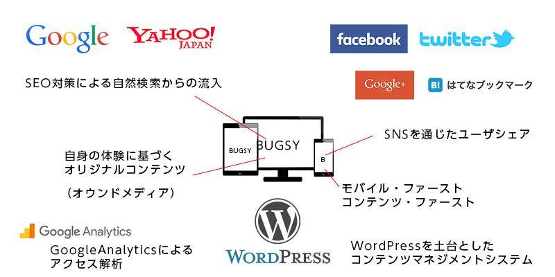サイトプランイメージについてGoogle,Yahoo!,Facebook,Twitter,Google+,はてなブックマーク,WordPress,GoogleAnalytics,モバイルファースト・コンテンツファースト、レスポンシブウェブデザイン、自身の経験に基づくオリジナルコンテンツ(オウンドメディア)